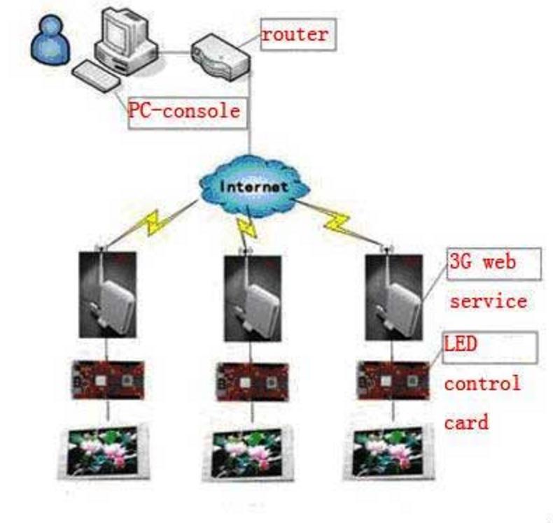 CONTROLER PLUSIEUR ECRAN LED EN 3G SANS FIL