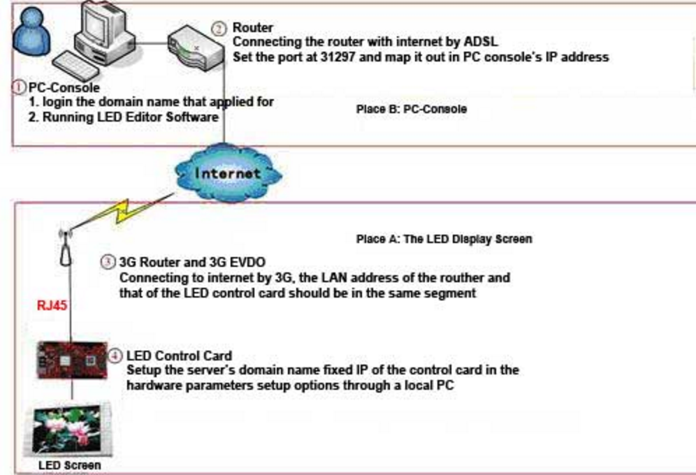 Communication HF 3G mur vidéo LED à distance
